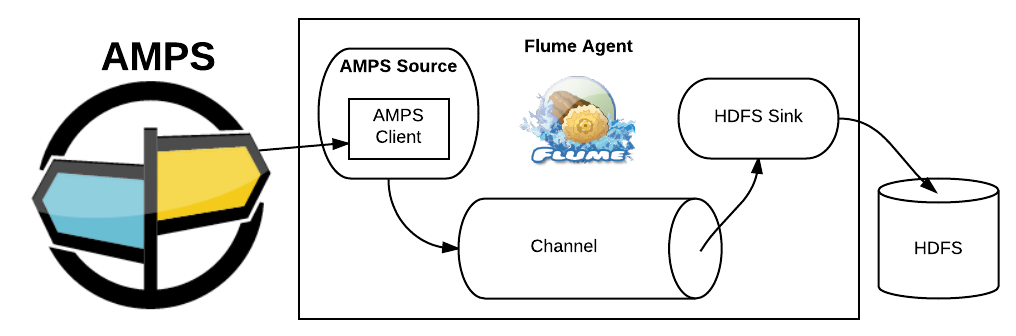 Figure 1: AMPS to Flume Integration