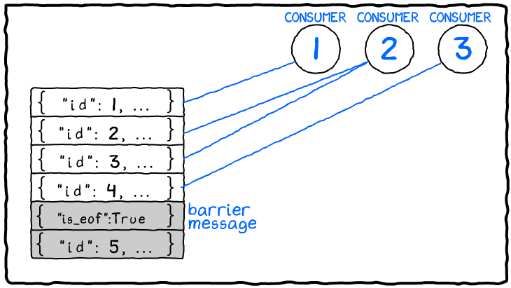 Consumers Receive Everything up to the Barrier Message. Nothing after the barrier message is eligible for delivery.