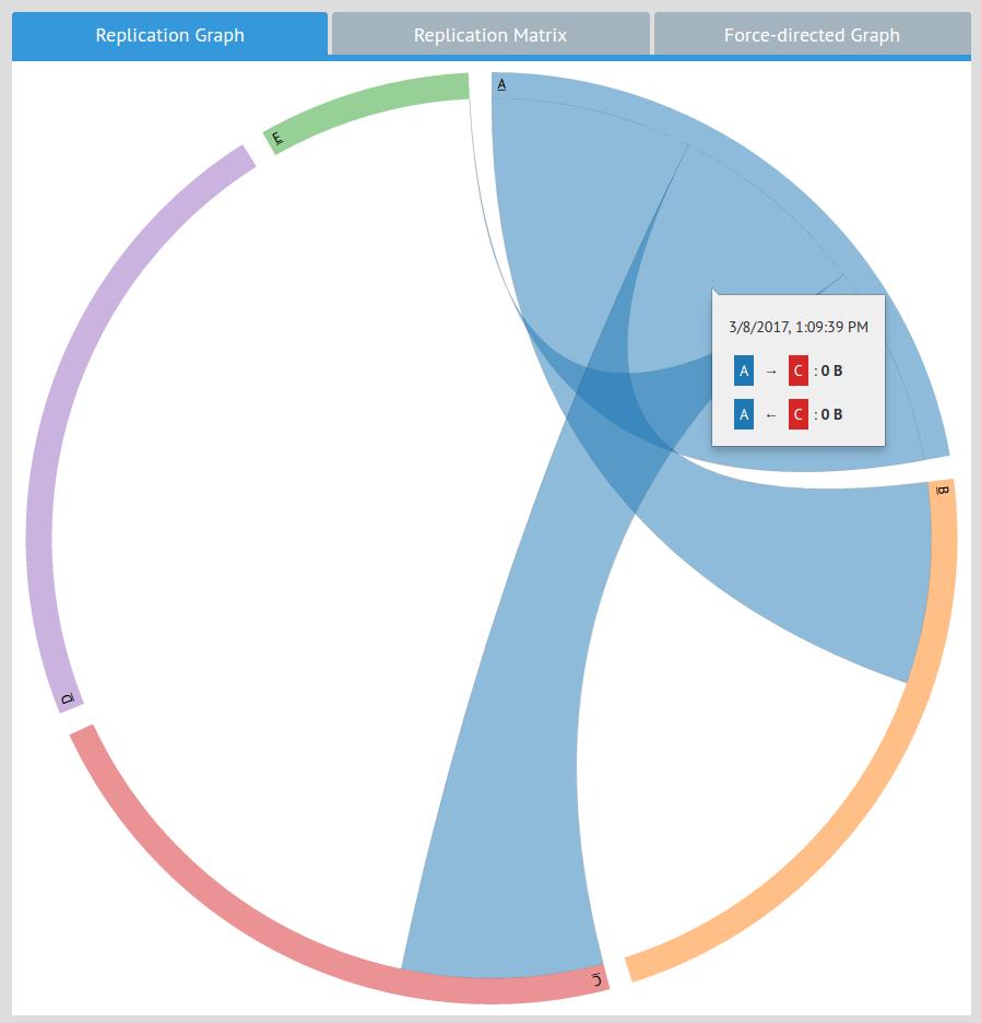 Galvanometer: Chorded Graph