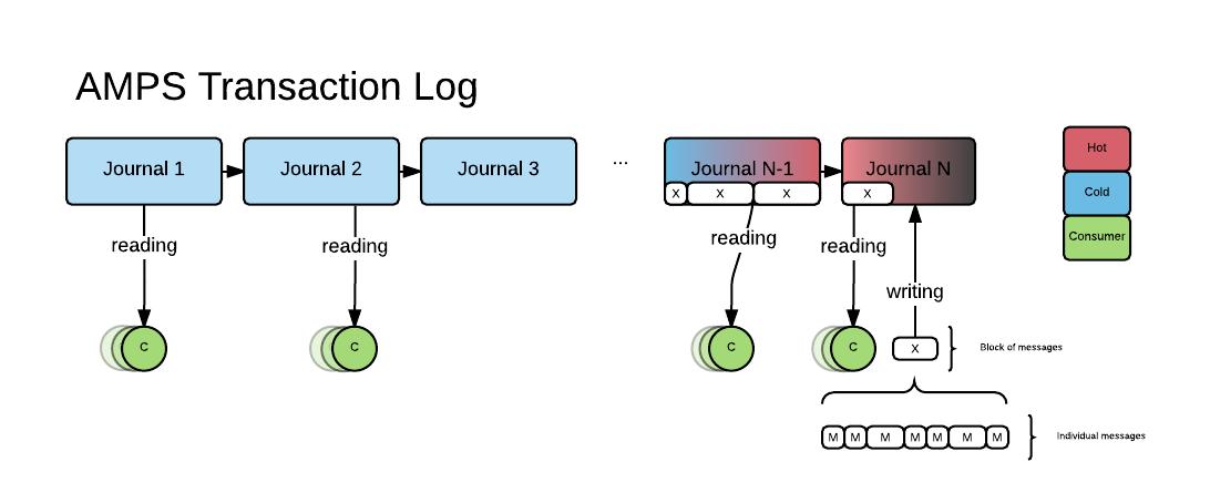 Transaction log flow