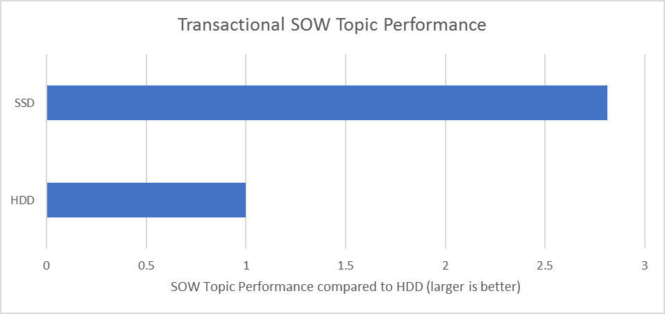 Transactional SOW performance