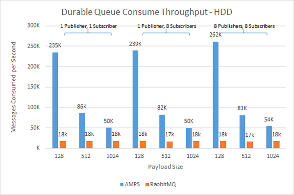 HDD Consume Performance