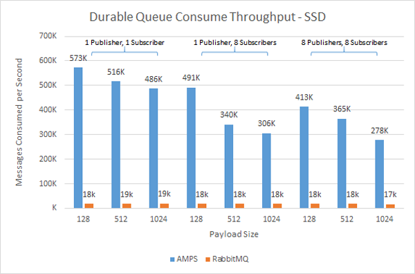 SSD Consume Performance