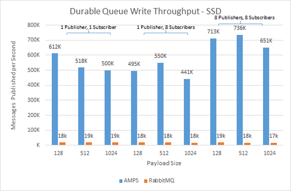 SSD Publish Performance